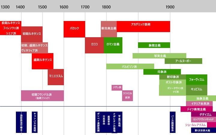 西洋美術史 年表